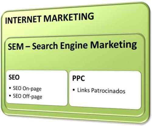 internet marketing sem seo