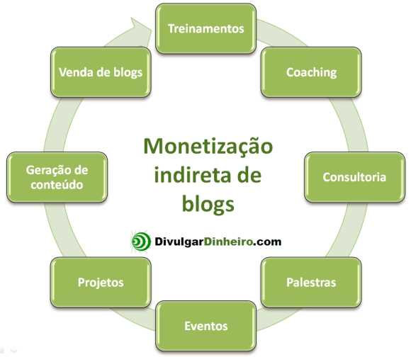 monetizacao indireta blogs
