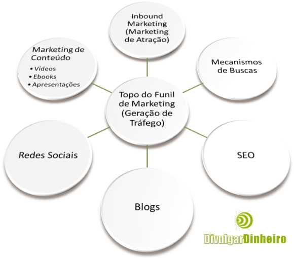 topo funil internet marketing