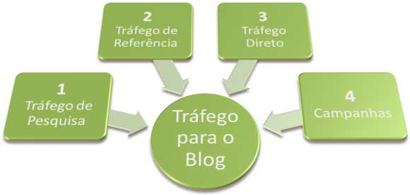 origenstrafego blogs