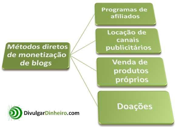 monetizacao blogs metodos diretos
