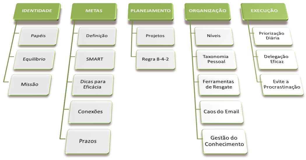 metodologia-triade-tempo