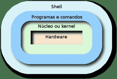 sistema-operacional-kernel-nucleo