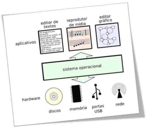 sistema-operacional