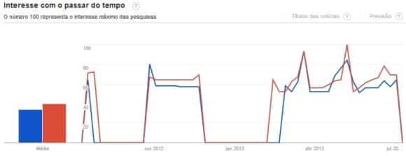 percepcao trends o que google adsense