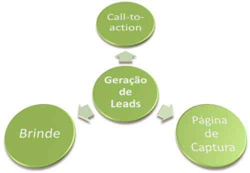 Os componentes da geração de leads