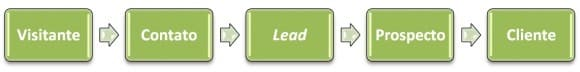 visitante-contato-lead-prospecto-cliente