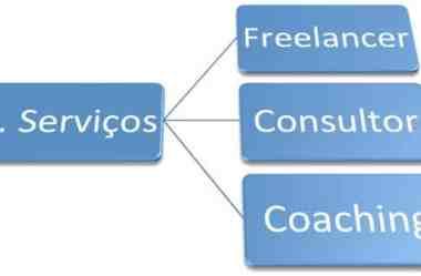 3 Tipos de Serviços Para Ganhar Dinheiro na Internet