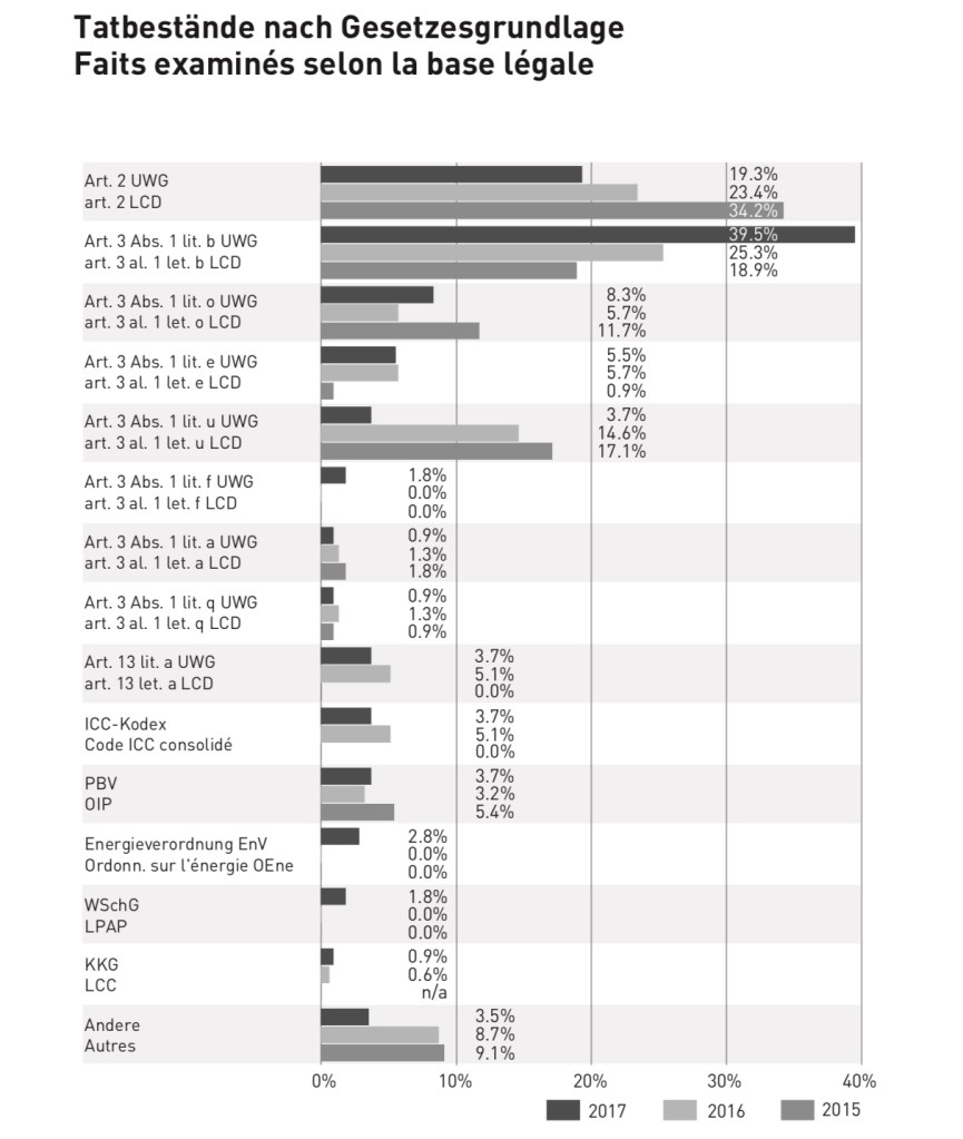 Wettbewerbsrecht: Bericht LauKo 2017