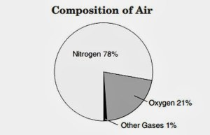What is Air Made of? – composition of air for kids