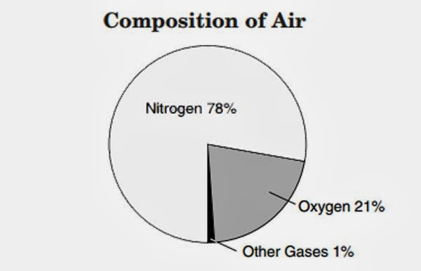 What is Air Made of? - composition of air for kids