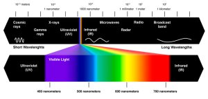 What are Ultraviolet Rays?