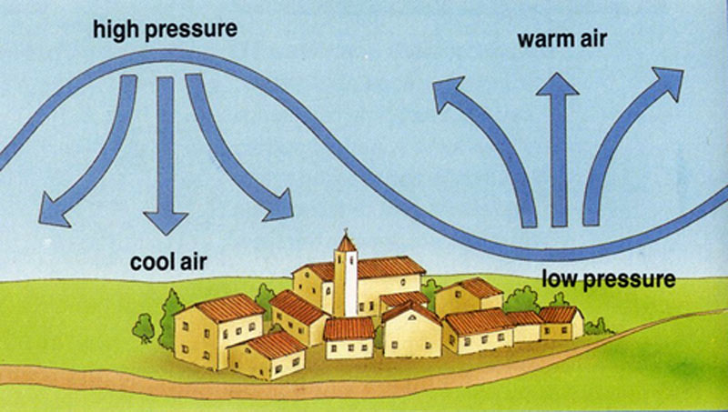 What is air pressure? – Solids, Liquids and Gases for Kids