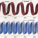 What is Electromagnetic Spectrum?