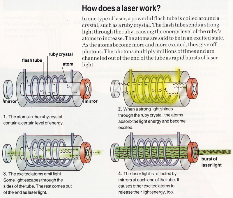 Lasers for Kids - How Do Lasers Work
