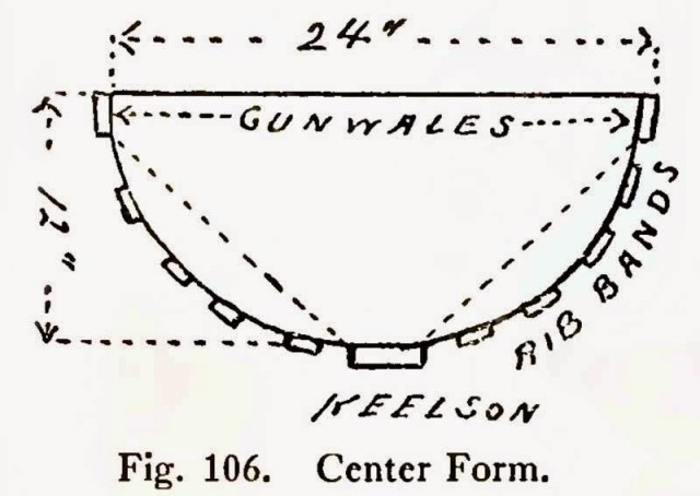 FIG 106 - Center Form - How to Build a Canoe - Wood and Canvas Canoe Plans