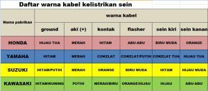 BAHAS KELISTRIKAN (WIRING HARNESS) – Part2 | DIY4ALL