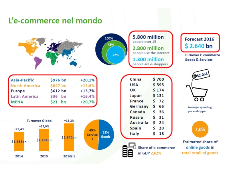 1-e-commerce-mondo