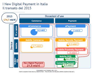 I pagamenti elettronici nel 2015