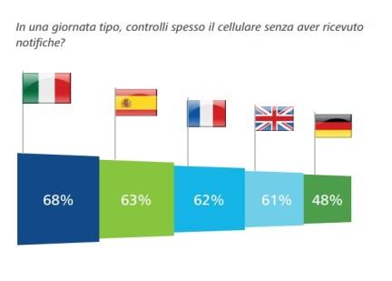 Fonte: Global Mobile Consumer Survey 2015 - Deloitte