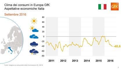 Gfk- indice italiano fiducia-2