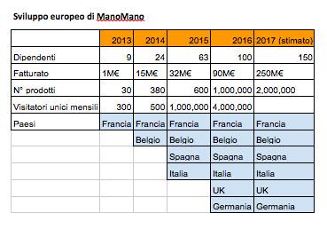 ManoMano: sviluppo europeo