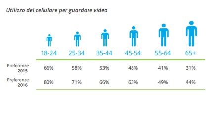Global Mobile Survey 2016 di Deloitte