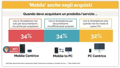 Osservatorio Mobile B2C Politecnico