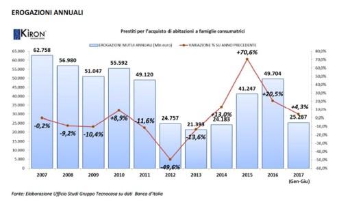 2007 - 2017. Un decennio di compravendite