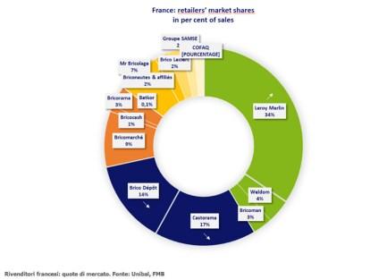 Il mercato del bricolage in Francia, nel 2017