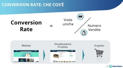 Il conversion rate spiegato da Francesco Caravello, Head of Business Development di Mano Mano