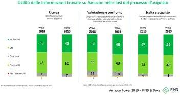 1. La ricerca di Find e Doxa dedicata all'influenza che ha oggi Amazon