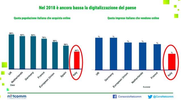 Livello di digitalizzazione dei consumatori e delle imprese