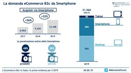 La domanda eCommerce B2c da smartphone - Fonte: Osservatorio eCommerce B2c-Netcomm/School of Management del Politecnico di Milano