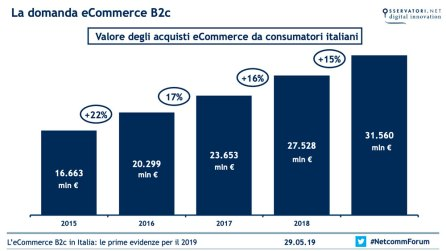 La domanda eCommerce B2c - Fonte: Osservatorio eCommerce B2c-Netcomm/School of Management del Politecnico di Milano