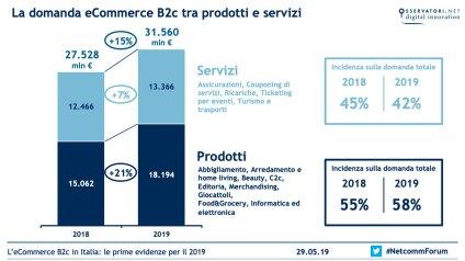 La domanda eCommerce B2c tra prodotti e servizi - Fonte: Osservatorio eCommerce B2c-Netcomm/School of Management del Politecnico di Milano