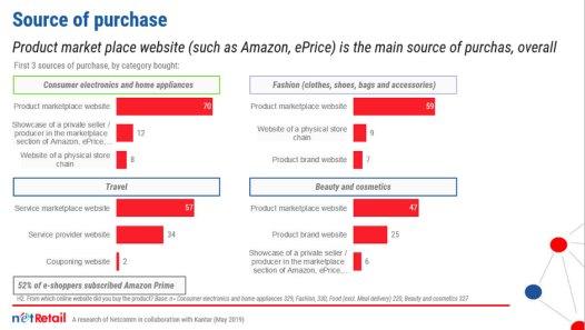 Le principali fonti di acquisto - Fonte: NetRetail, una ricerca di Netcomm in collaborazione con Kantar