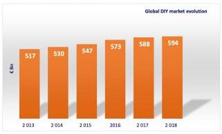 Global Home Improvement Report 2019
