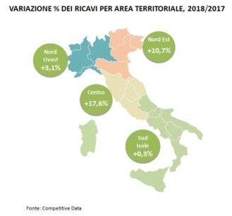 Competitive Data: analisi della distribuzione brico 2016-2018
