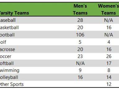 Hiram College athletic teams