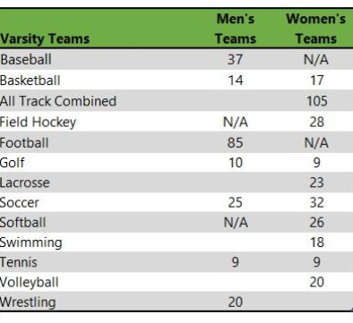 Millersville University of Pennsylvania athletic teams