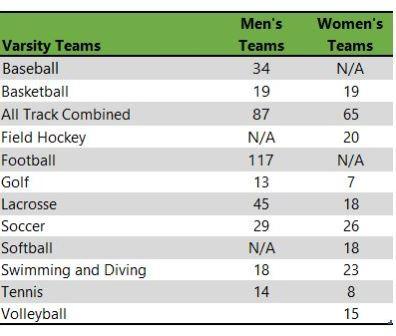 Ohio Wesleyan University athletic teams