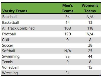 Purdue University athletic teams