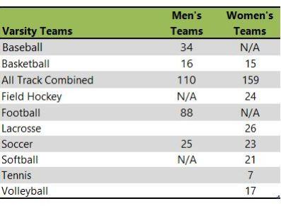 Slippery Rock University athletic teams