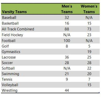 Ursinus College athletic teams