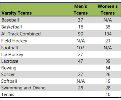 University of Massachusetts Amherst athletic teams