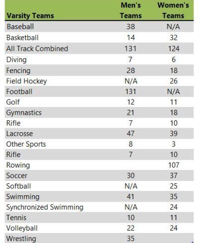 Ohio State Athletic teams