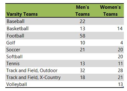 Taylor University athletic teams