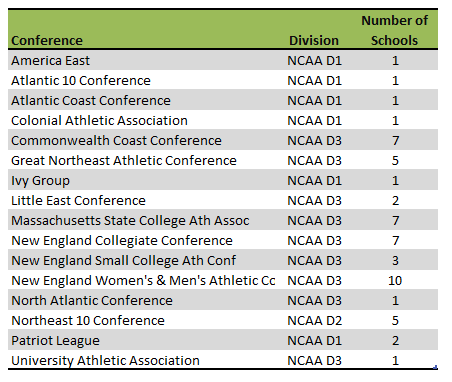 Massachusetts colleges athletic conferences