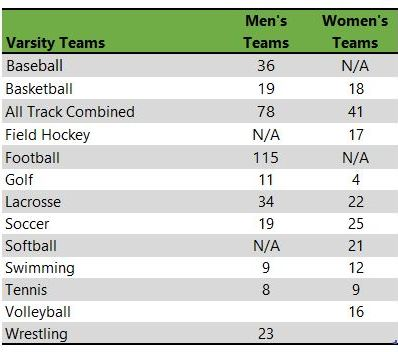 McDaniel College athletic teams